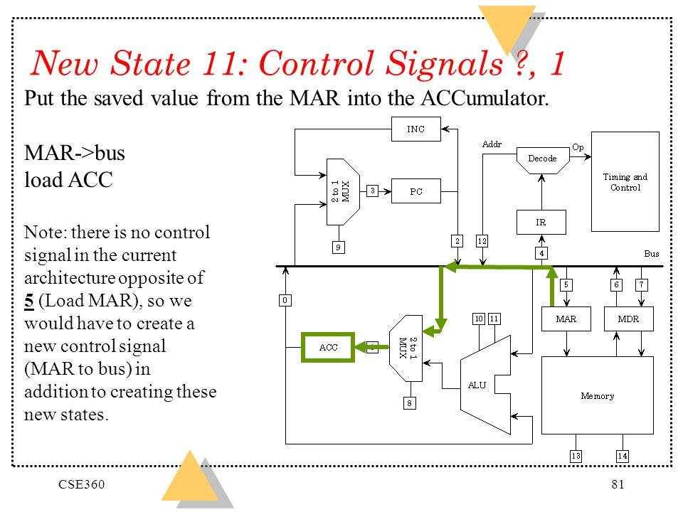 New State 11: Control Signals , 1
