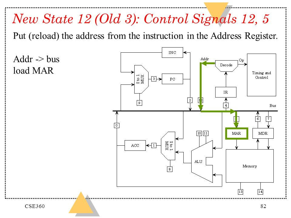New State 12 (Old 3): Control Signals 12, 5