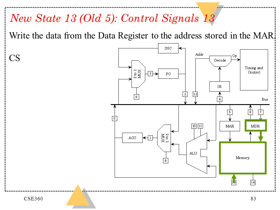 New State 13 (Old 5): Control Signals 13