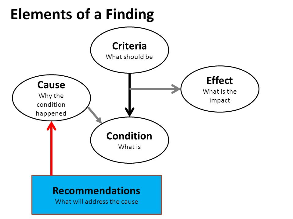 Elements of a Finding Criteria Effect Cause Condition Recommendations
