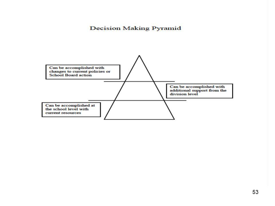 Decision Making Pyramid