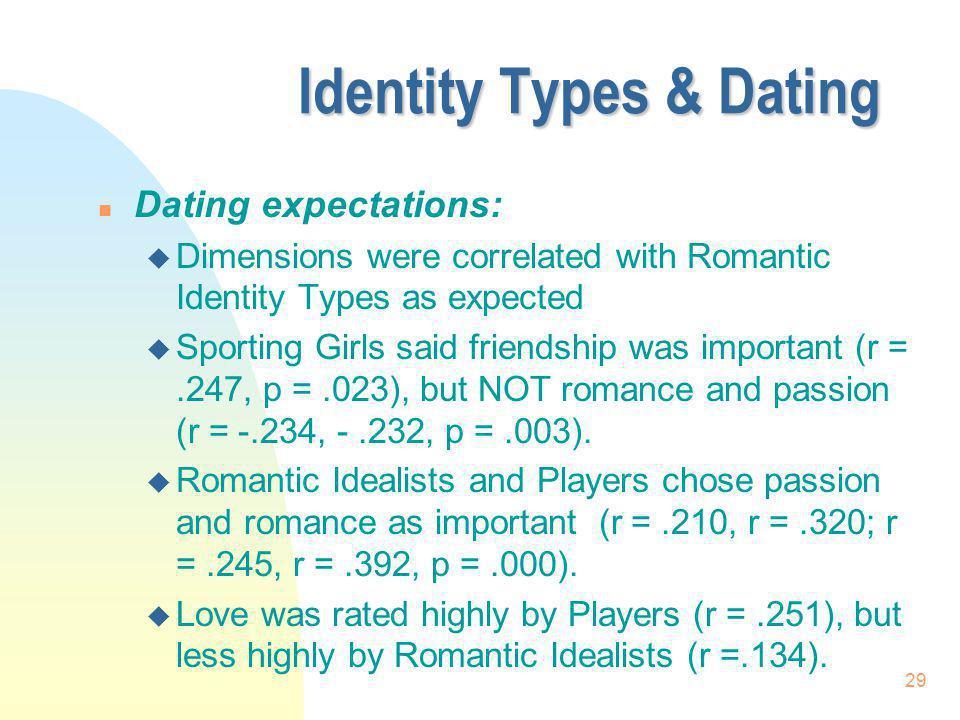 Identity Types & Dating
