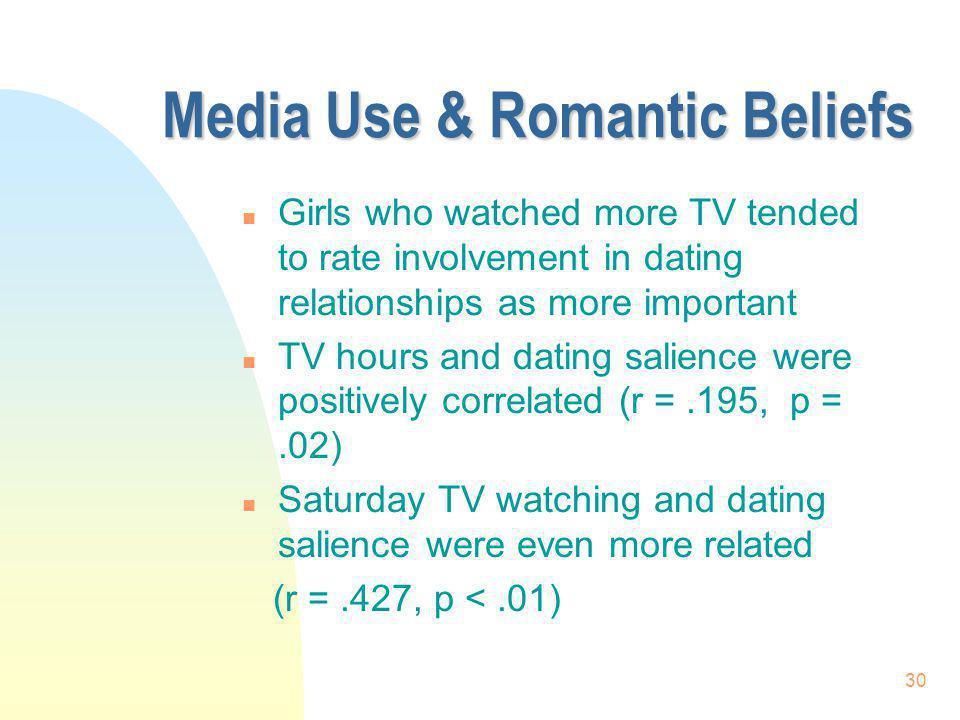 Media Use & Romantic Beliefs