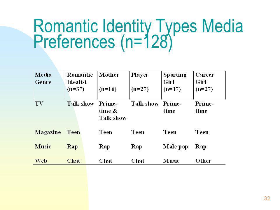 Romantic Identity Types Media Preferences (n=128)