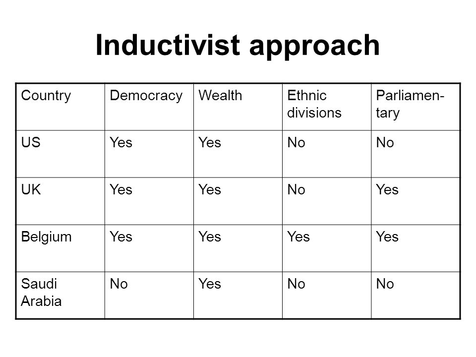 Inductivist approach Country Democracy Wealth Ethnic divisions