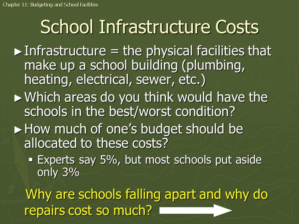 School Infrastructure Costs