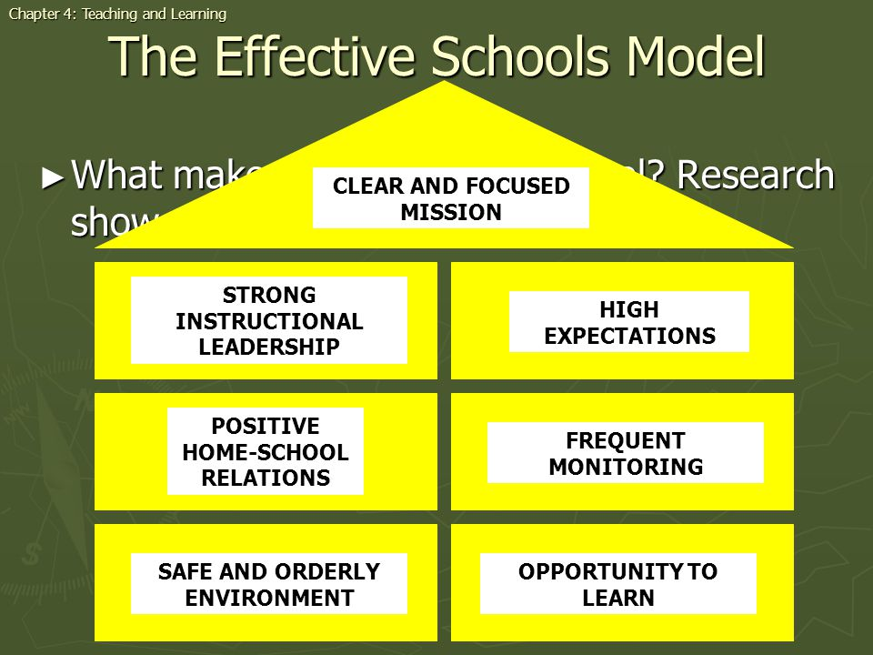 Characteristics of an Effective School