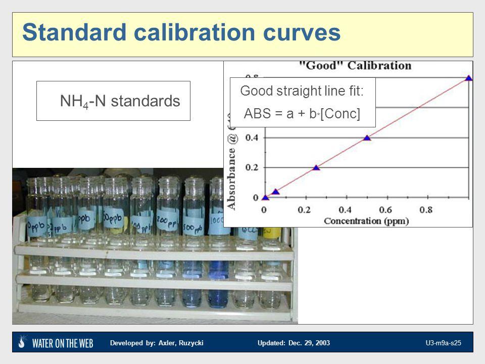 Standard calibration curves