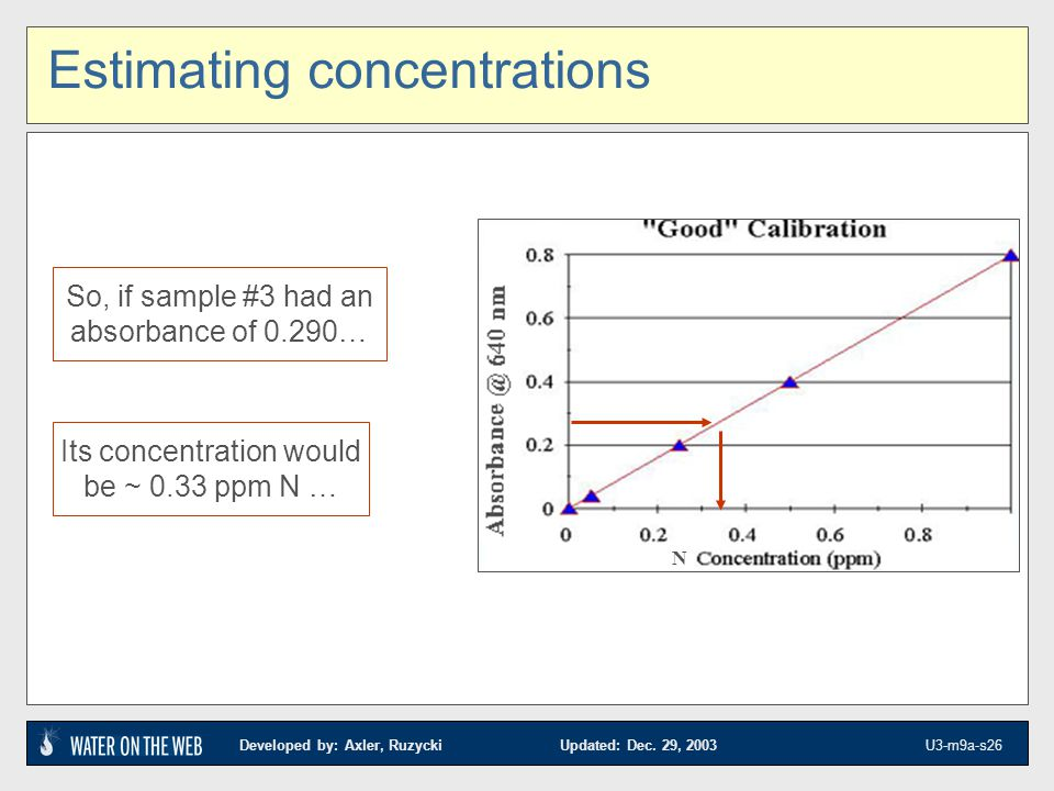 Estimating concentrations