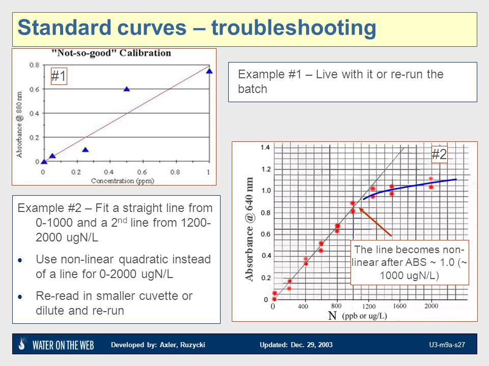 Standard curves – troubleshooting