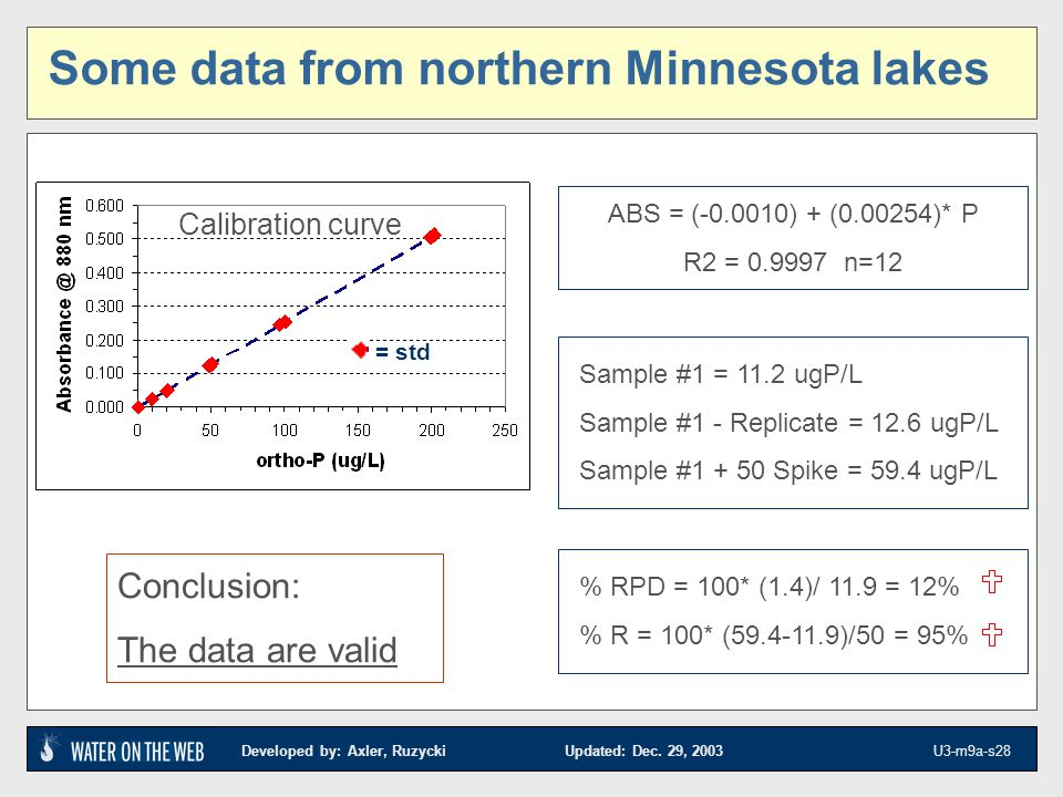 Some data from northern Minnesota lakes
