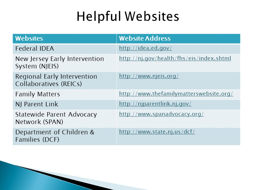 Helpful Websites Websites Website Address Federal IDEA