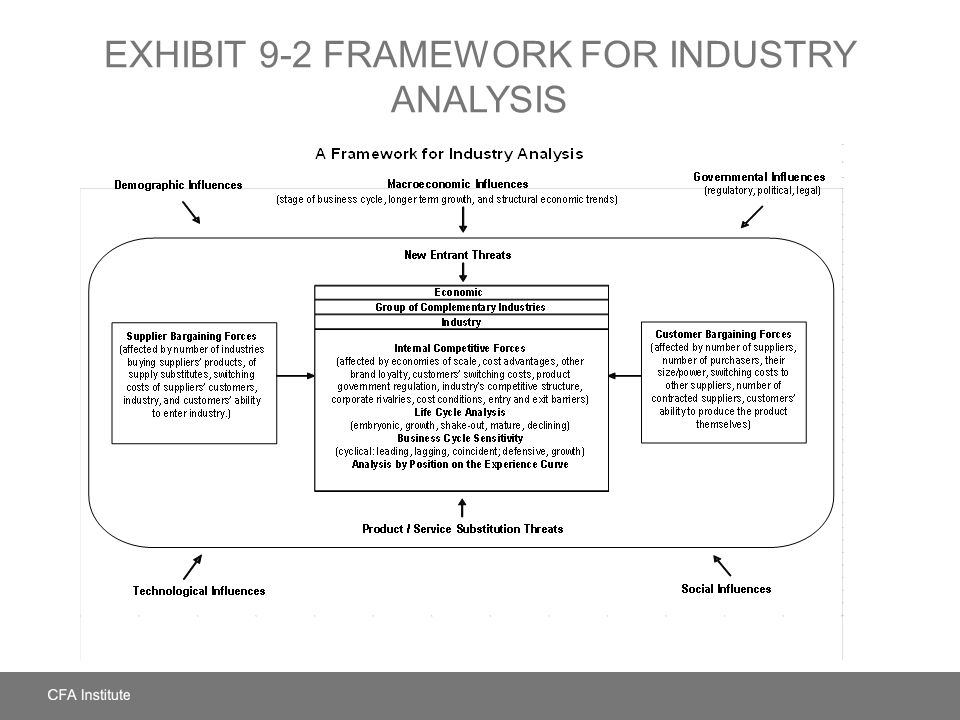 EXHIBIT 9-2 Framework for Industry Analysis