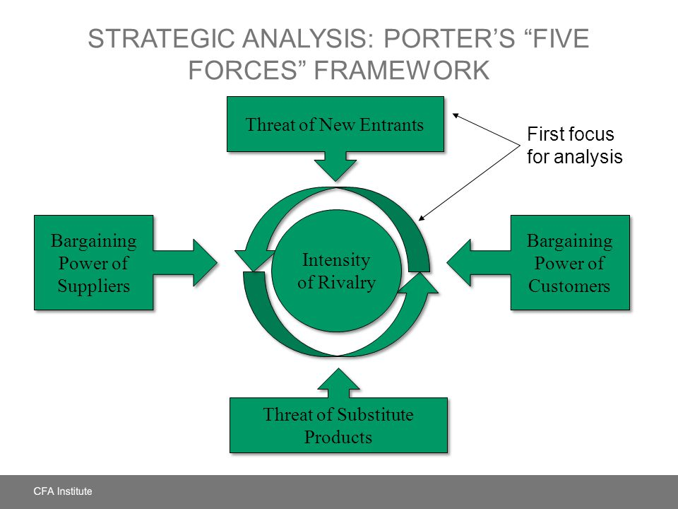 Strategic Analysis: Porter's Five Forces Framework