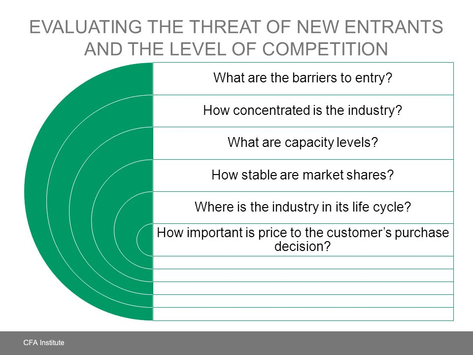 Evaluating the Threat of New Entrants and the Level of Competition