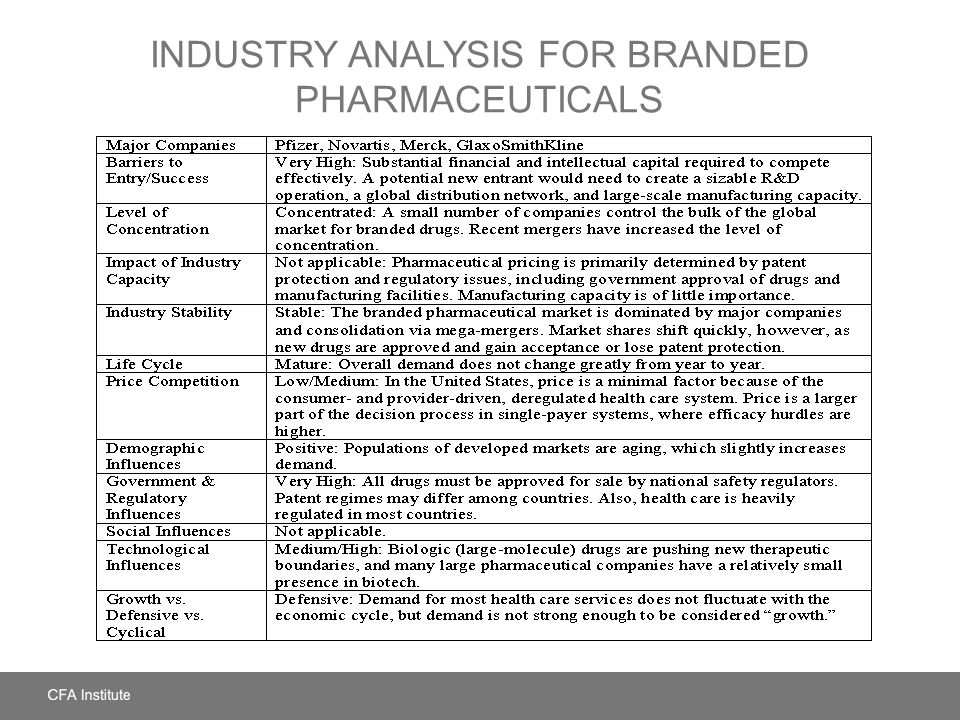 Industry Analysis for Branded Pharmaceuticals