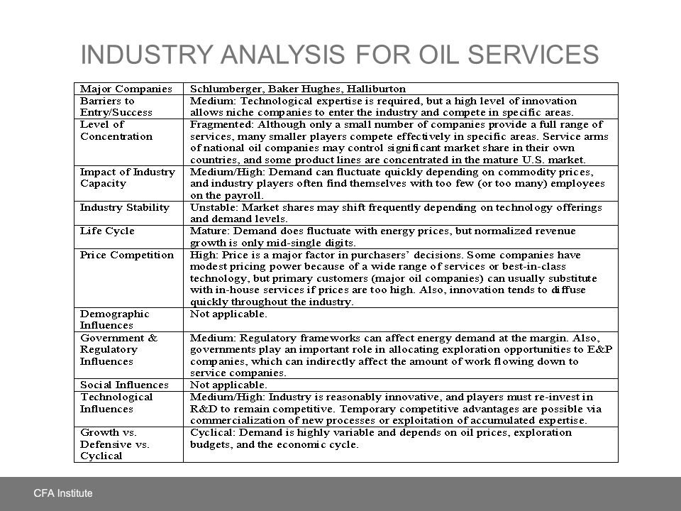 Industry Analysis for Oil Services