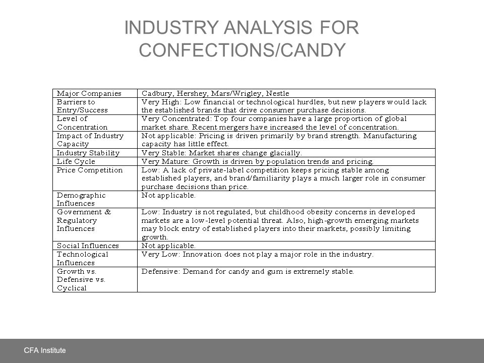 Industry Analysis for Confections/Candy