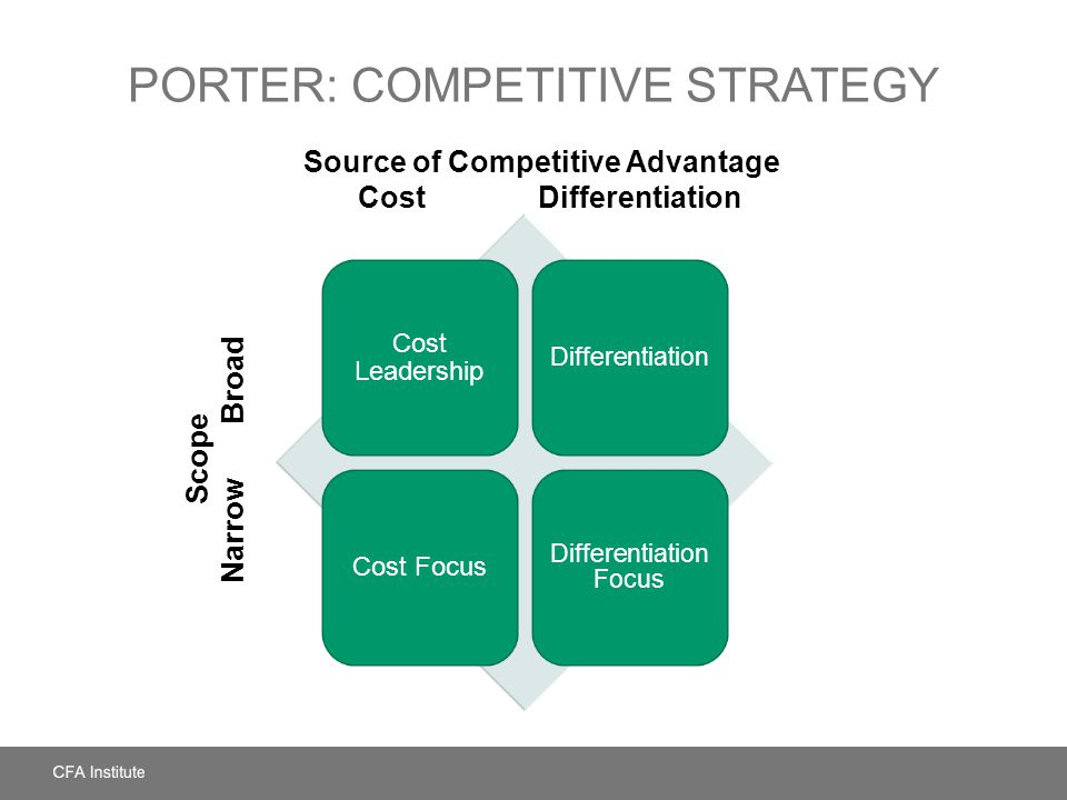 Porter: Competitive Strategy