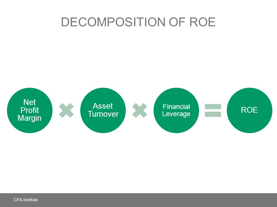 Decomposition of ROE Net Profit Margin Asset Turnover ROE