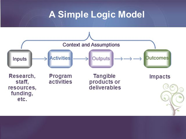 A Simple Logic Model Research, staff, resources, funding, etc.
