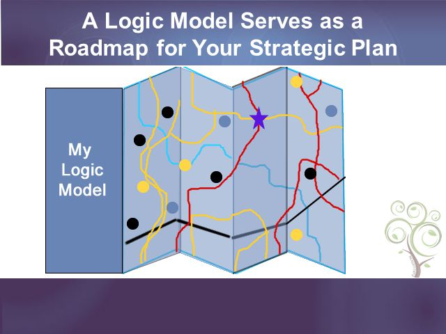A Logic Model Serves as a Roadmap for Your Strategic Plan