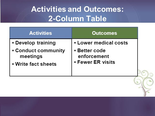 Activities and Outcomes: 2-Column Table