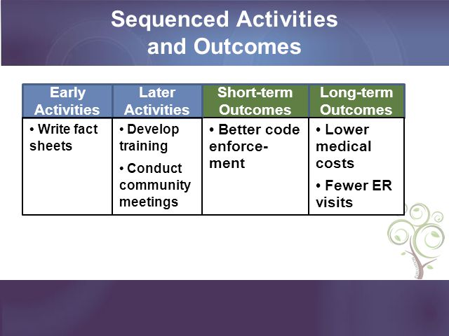 Sequenced Activities and Outcomes