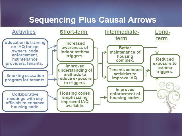 Sequencing Plus Causal Arrows