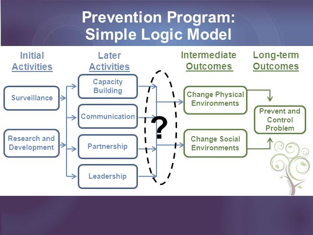 Prevention Program: Simple Logic Model Initial Activities Later