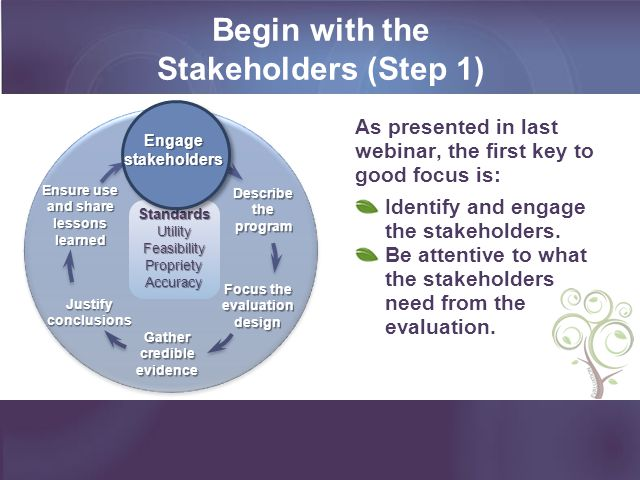 Begin with the Stakeholders (Step 1)