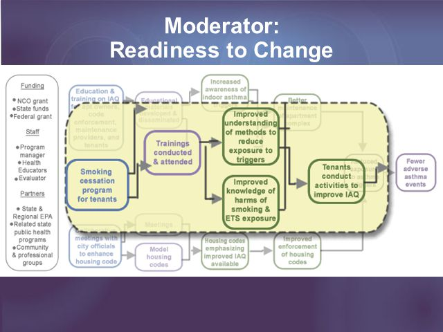 Moderator: Readiness to Change