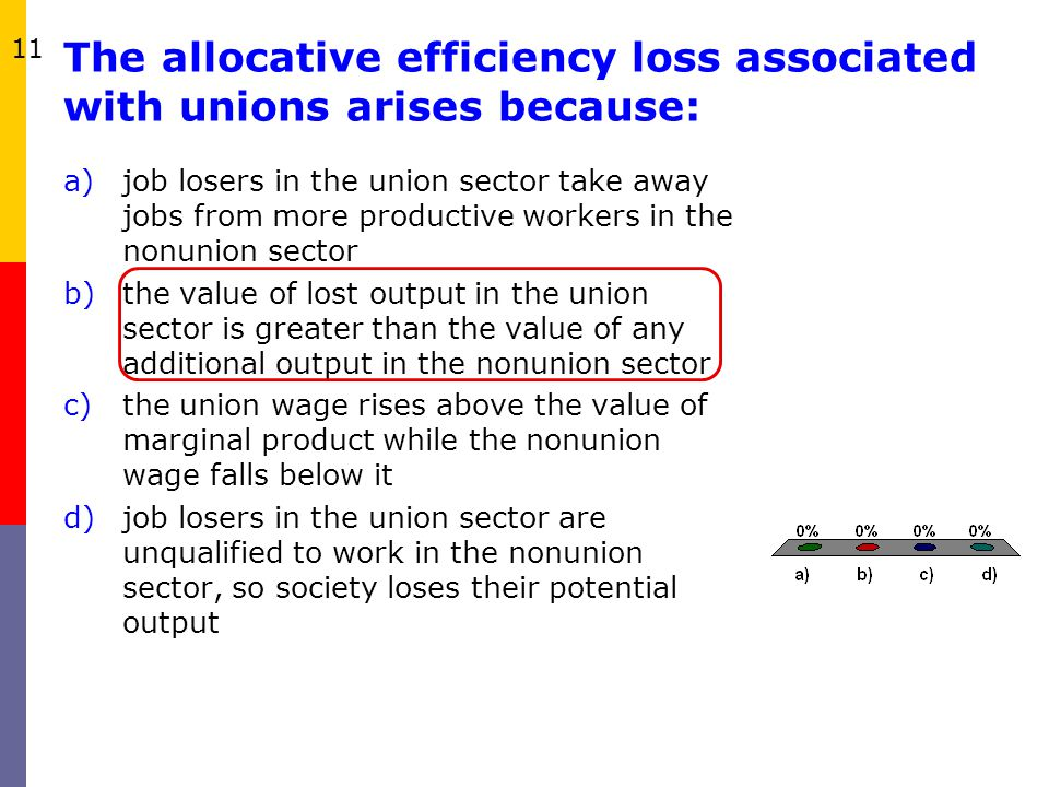 The allocative efficiency loss associated with unions arises because: