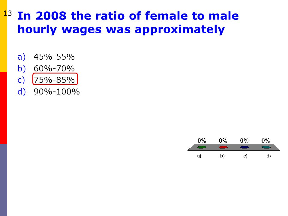 In 2008 the ratio of female to male hourly wages was approximately