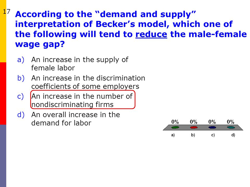 17 According to the demand and supply interpretation of Becker's model, which one of the following will tend to reduce the male-female wage gap