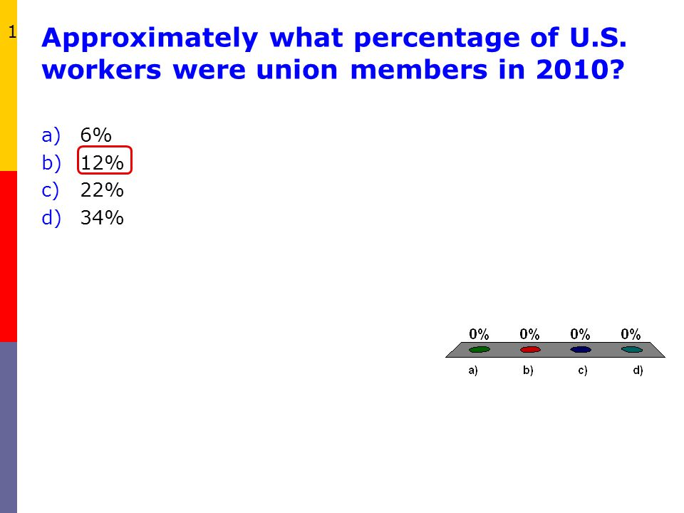 1 Approximately what percentage of U.S. workers were union members in 2010 6% 12% 22% 34%