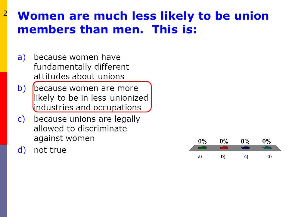 Women are much less likely to be union members than men. This is: