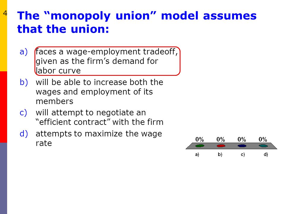 The monopoly union model assumes that the union: