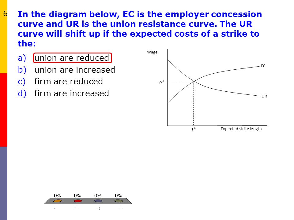 In the diagram below, EC is the employer concession curve and UR is the union resistance curve. The UR curve will shift up if the expected costs of a strike to the: