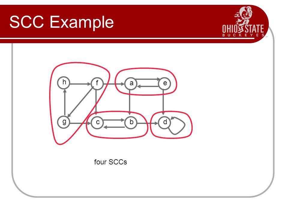 SCC Example h f a e g c b d four SCCs