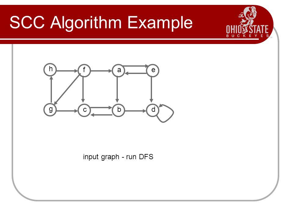 SCC Algorithm Example h f a e g c b d input graph - run DFS