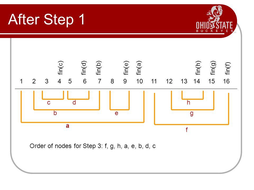 After Step 1 fin(c) fin(d) fin(b) fin(e) fin(a) fin(h) fin(g) fin(f) 1