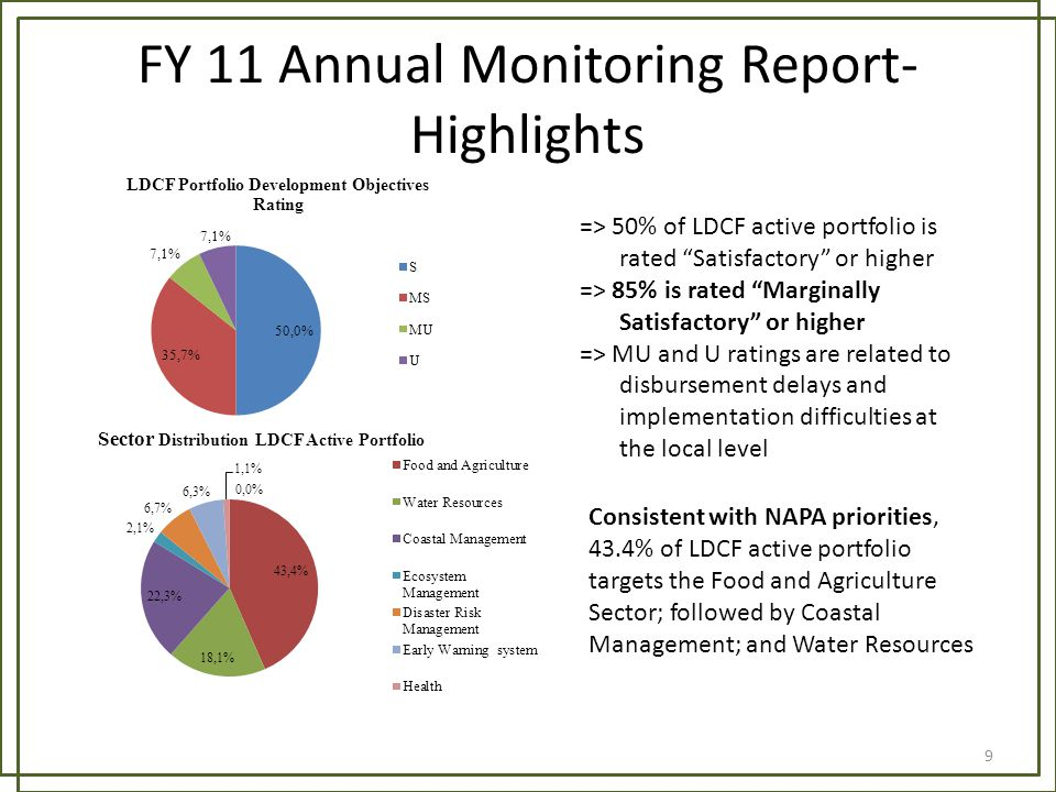 FY 11 Annual Monitoring Report- Highlights