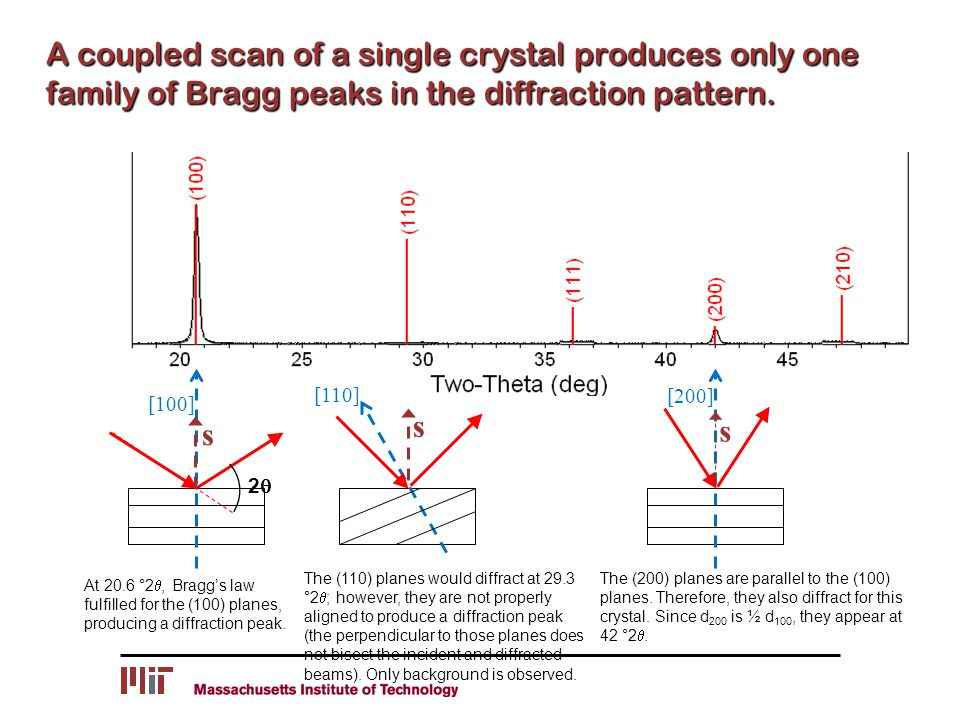 A coupled scan of a single crystal produces only one family of Bragg peaks in the diffraction pattern.