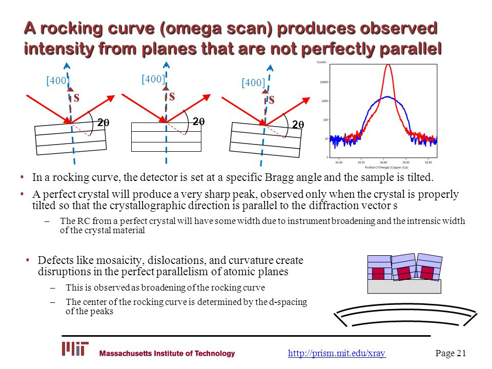 A rocking curve (omega scan) produces observed intensity from planes that are not perfectly parallel