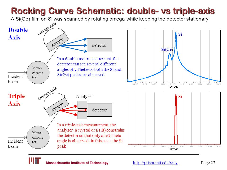 Rocking Curve Schematic: double- vs triple-axis A Si(Ge) film on Si was scanned by rotating omega while keeping the detector stationary