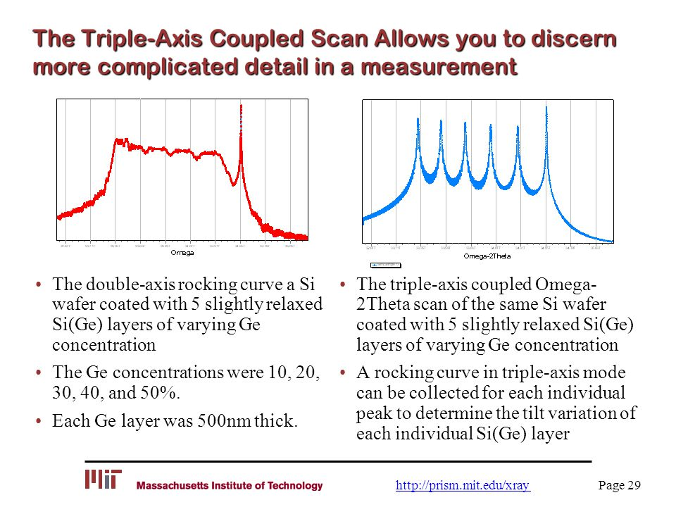 The Triple-Axis Coupled Scan Allows you to discern more complicated detail in a measurement