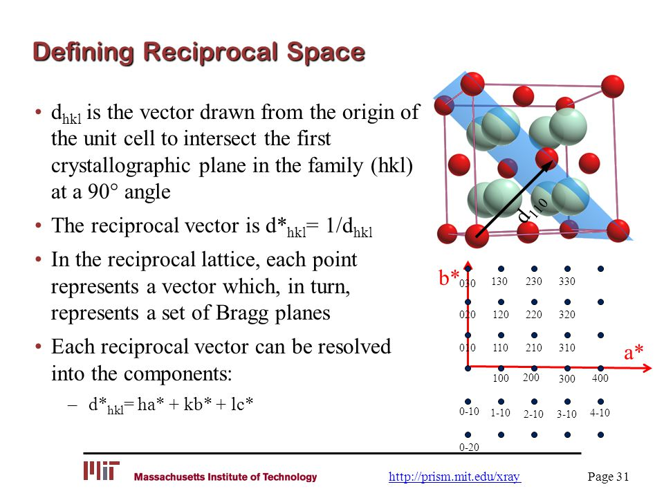 Defining Reciprocal Space