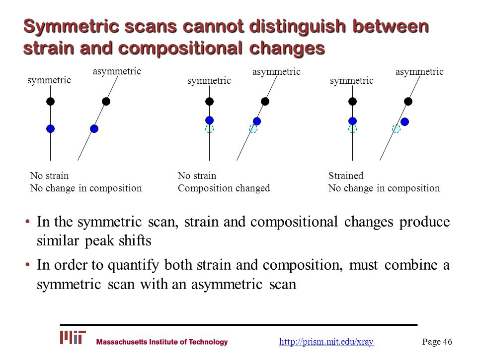Symmetric scans cannot distinguish between strain and compositional changes