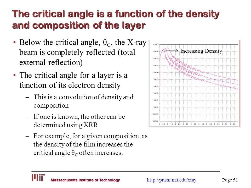 The critical angle is a function of the density and composition of the layer
